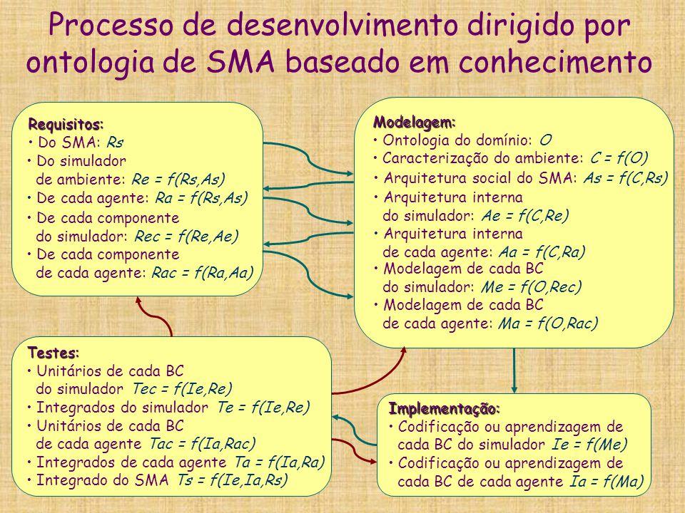 Processo de desenvolvimento dirigido por ontologia de SMA baseado em conhecimento