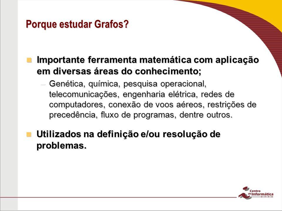 Porque estudar Grafos Importante ferramenta matemática com aplicação em diversas áreas do conhecimento;