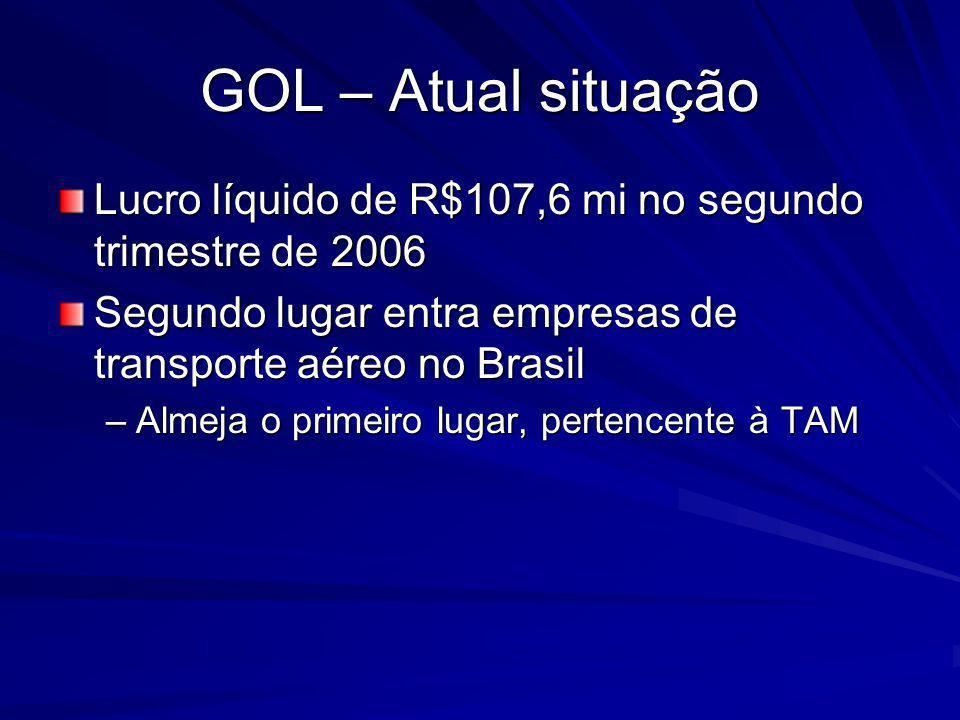 GOL – Atual situação Lucro líquido de R$107,6 mi no segundo trimestre de 2006. Segundo lugar entra empresas de transporte aéreo no Brasil.