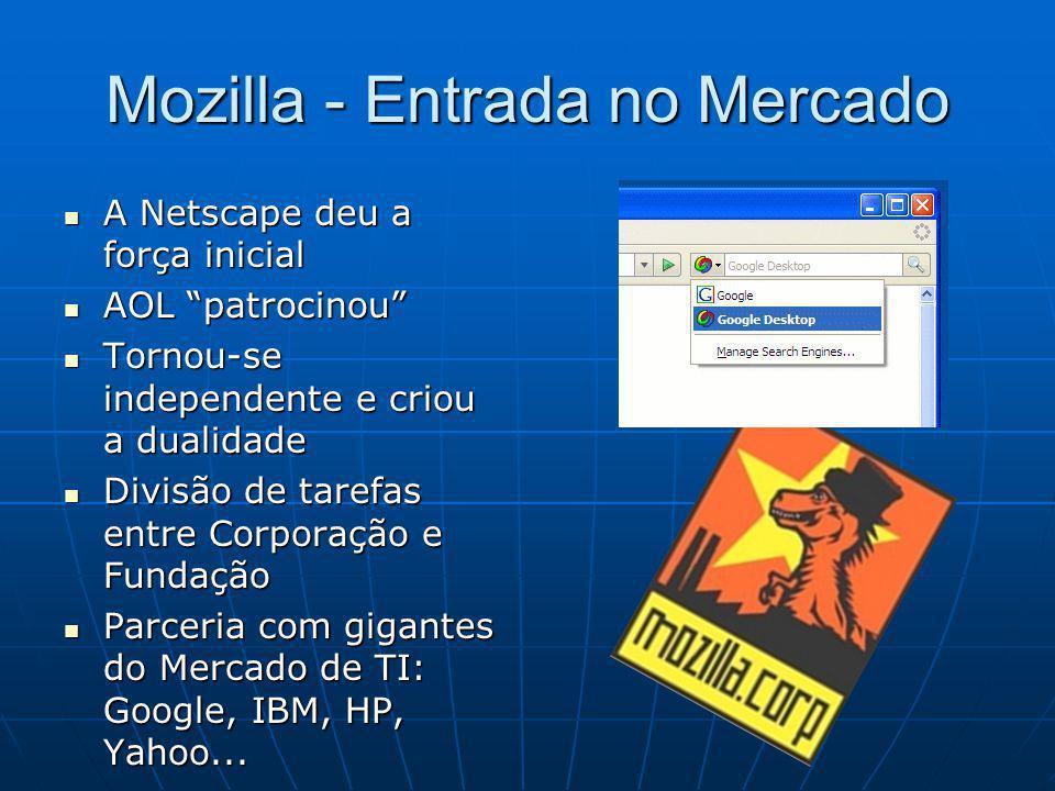 Mozilla - Entrada no Mercado