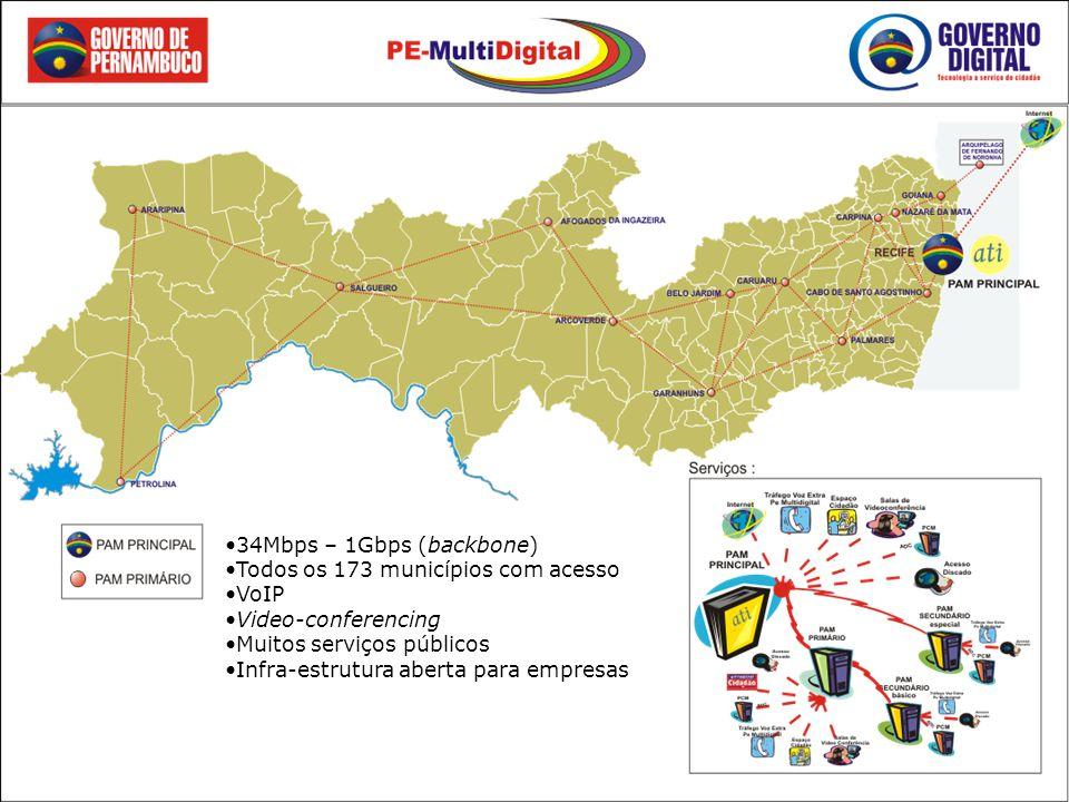 34Mbps – 1Gbps (backbone) Todos os 173 municípios com acesso. VoIP. Video-conferencing. Muitos serviços públicos.