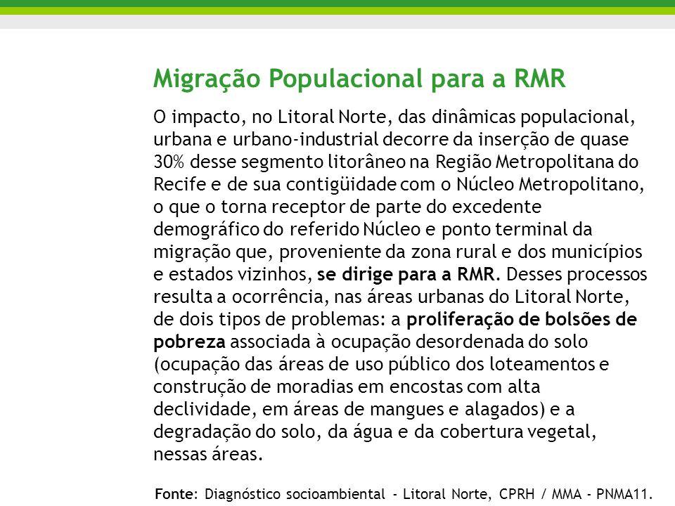 Migração Populacional para a RMR