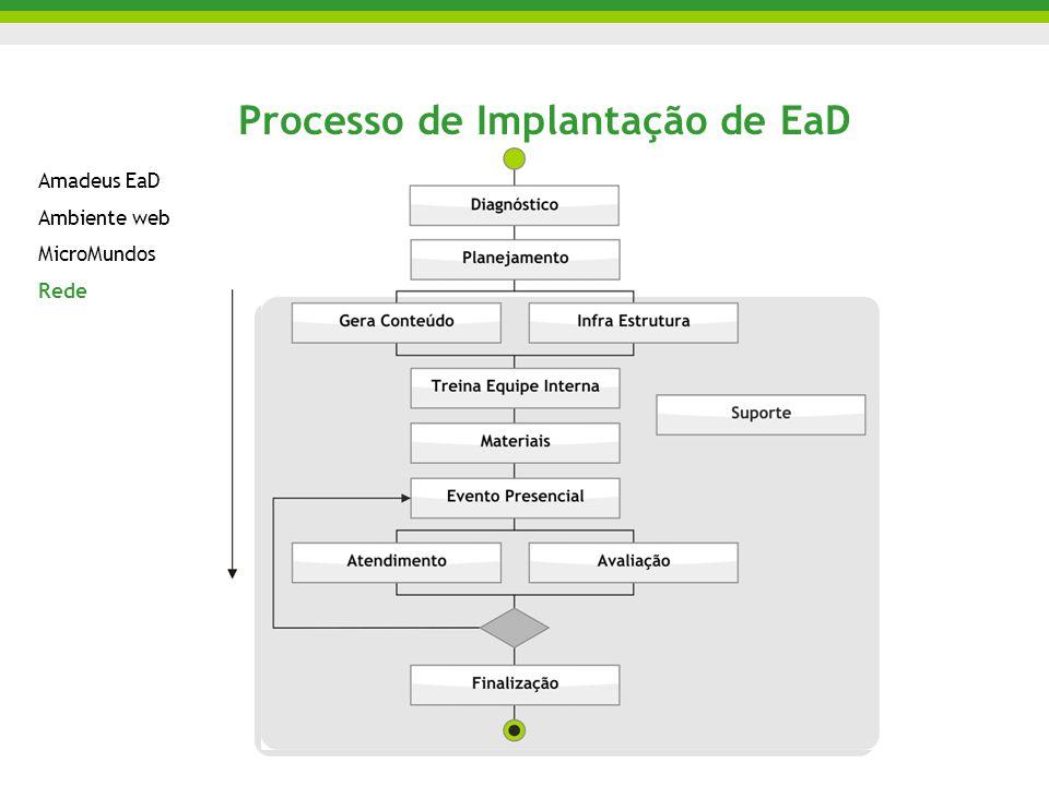 Processo de Implantação de EaD