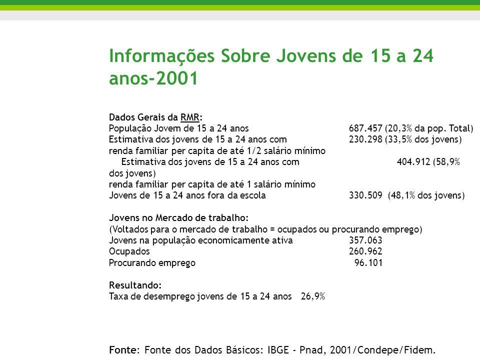 Informações Sobre Jovens de 15 a 24 anos-2001