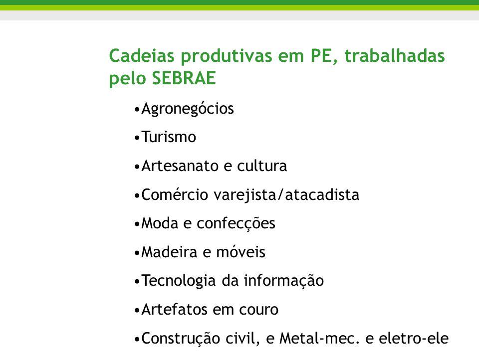 Cadeias produtivas em PE, trabalhadas pelo SEBRAE