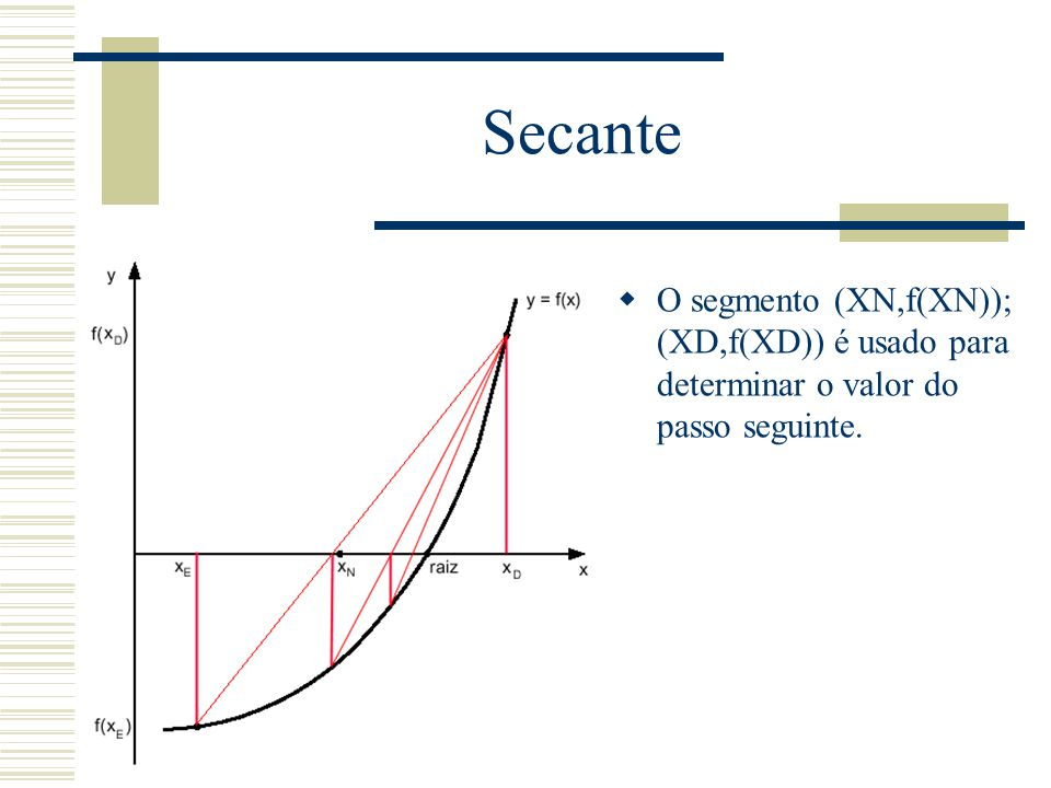 Secante O segmento (XN,f(XN)); (XD,f(XD)) é usado para determinar o valor do passo seguinte.
