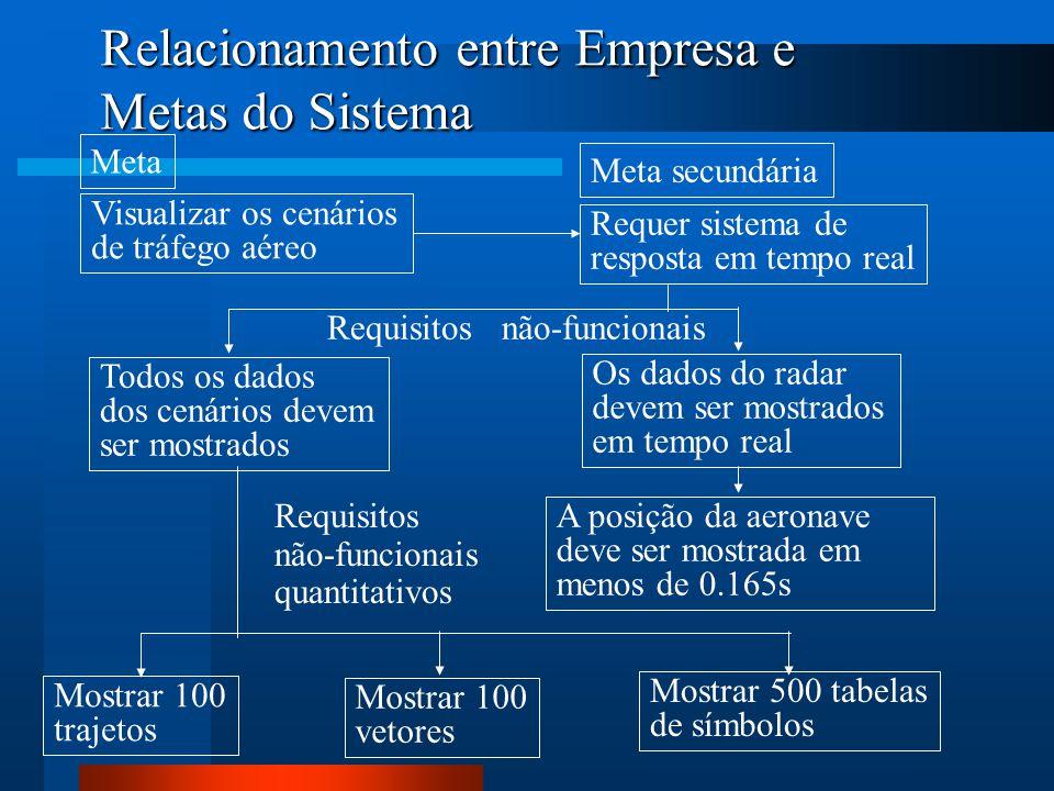 Relacionamento entre Empresa e Metas do Sistema