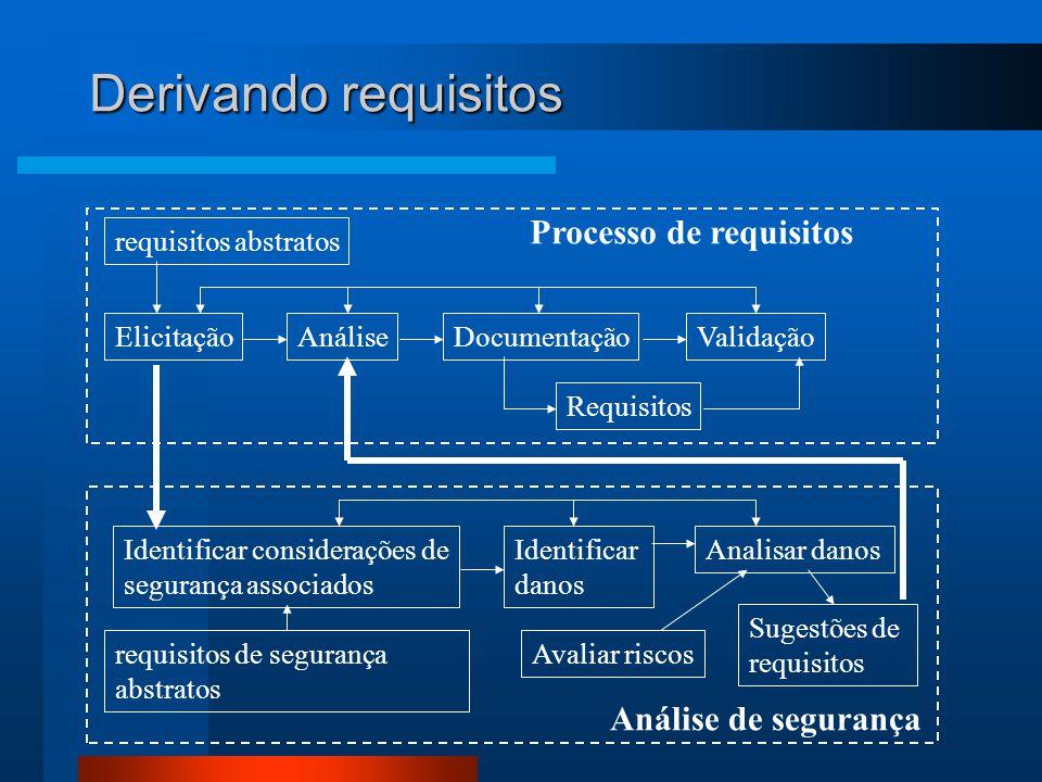 Derivando requisitos Processo de requisitos Análise de segurança