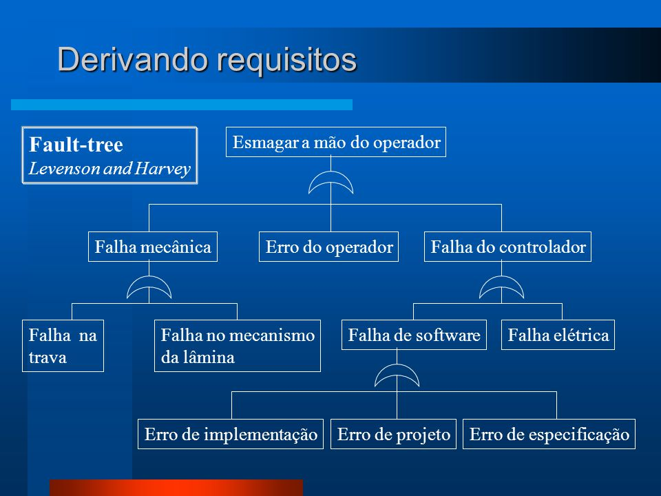 Derivando requisitos Fault-tree Levenson and Harvey