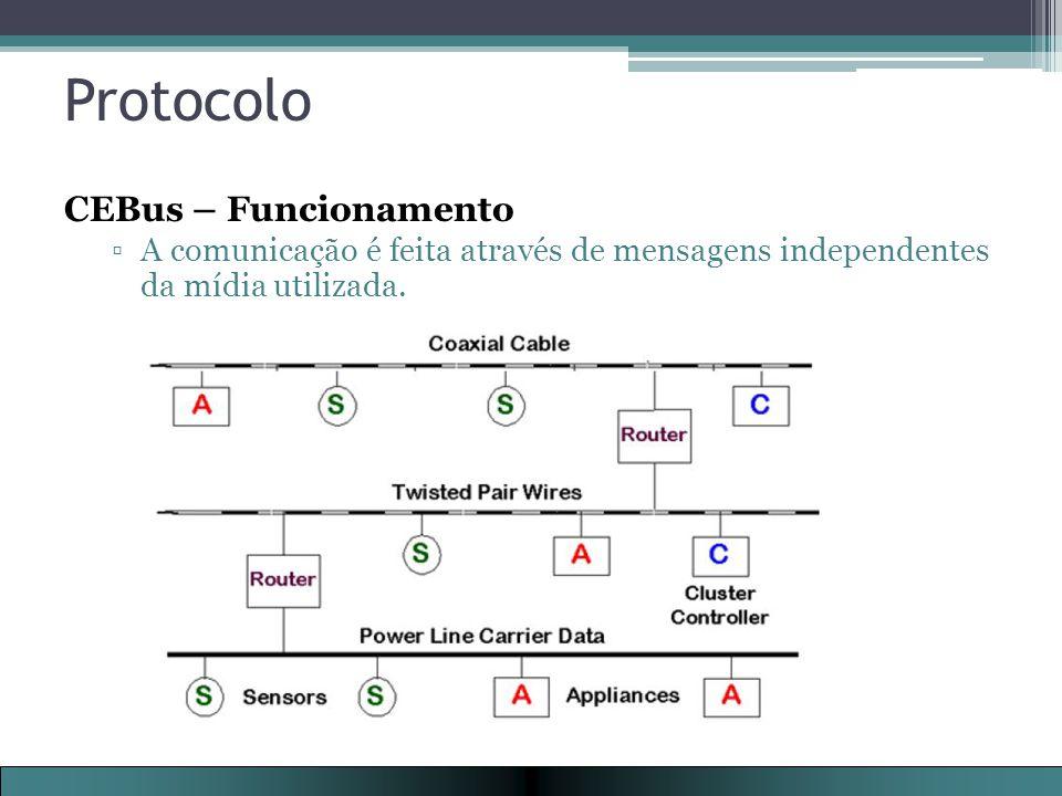 Protocolo CEBus – Funcionamento