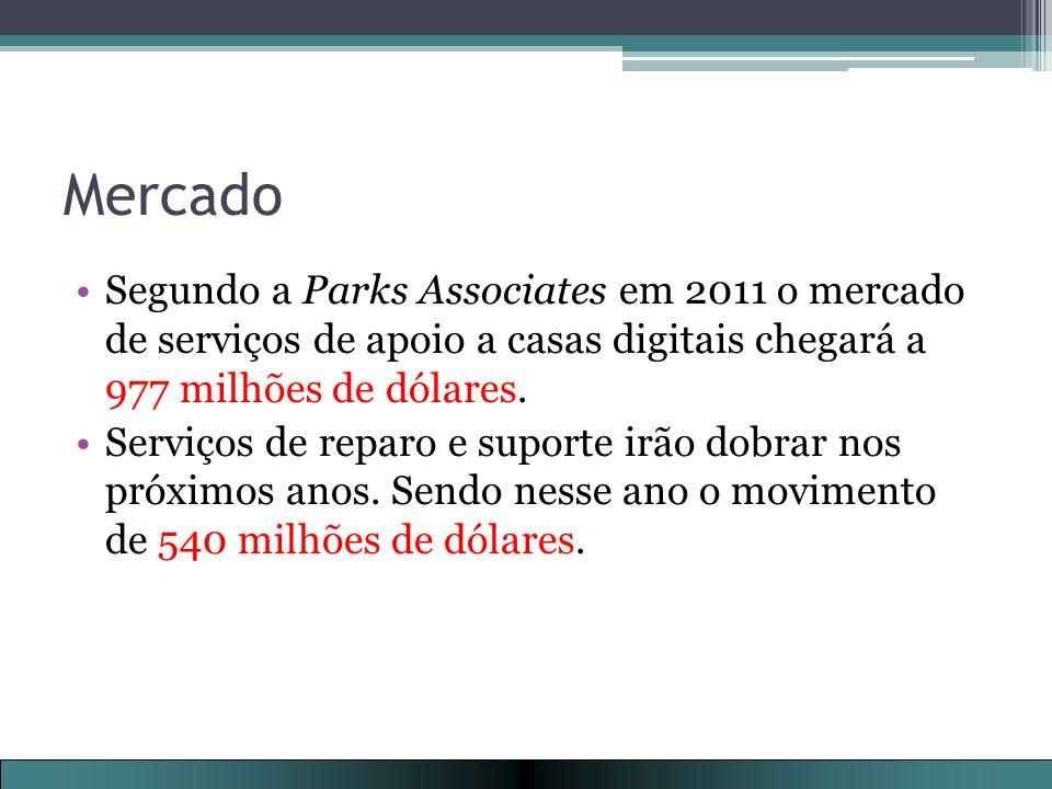 Mercado Segundo a Parks Associates em 2011 o mercado de serviços de apoio a casas digitais chegará a 977 milhões de dólares.