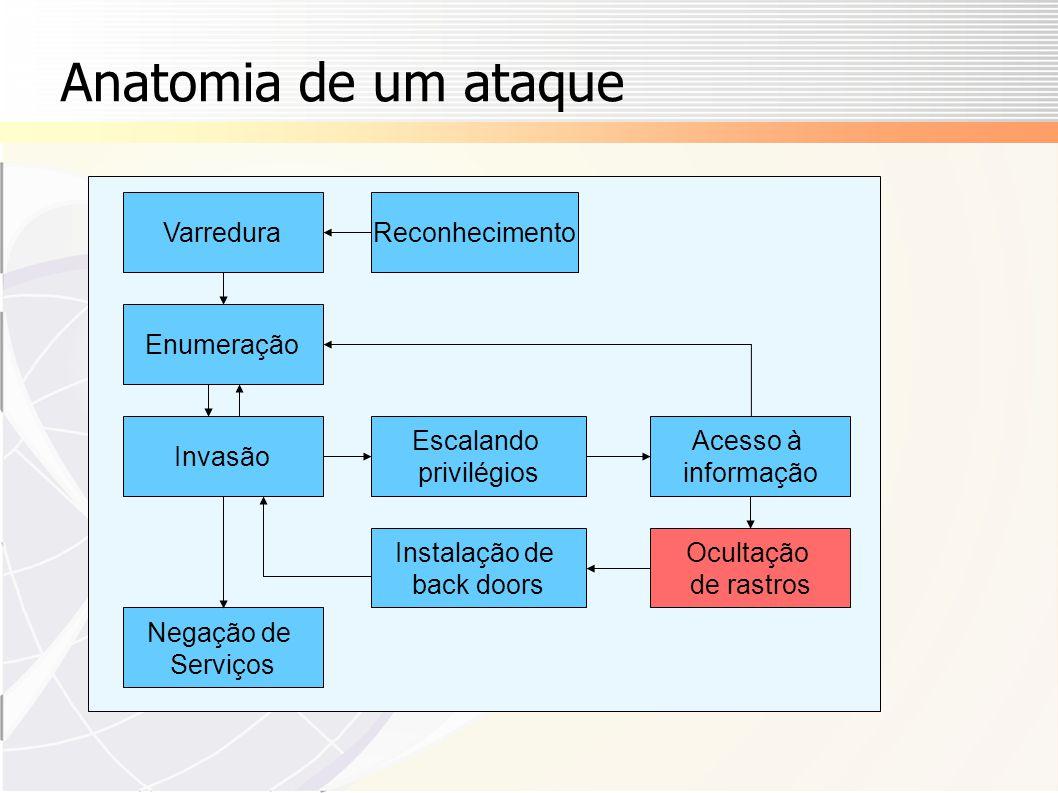 Anatomia de um ataque Varredura Reconhecimento Enumeração Invasão