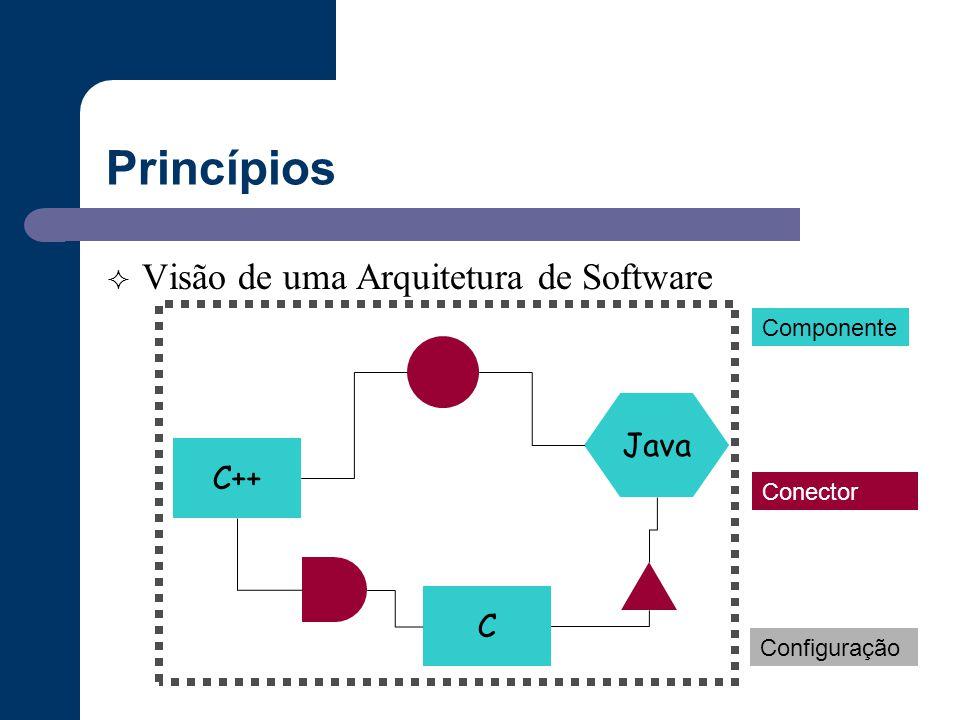 Princípios Visão de uma Arquitetura de Software Java C++ C Componente