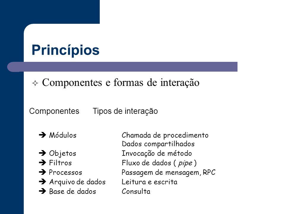 Princípios Componentes e formas de interação