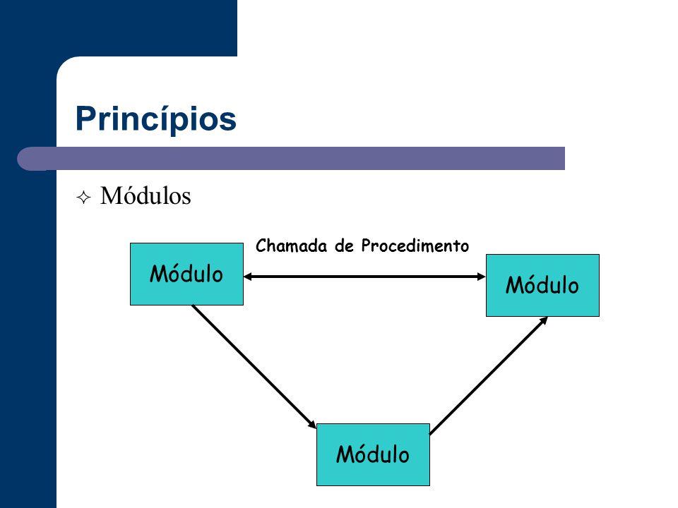 Princípios Módulos Chamada de Procedimento Módulo