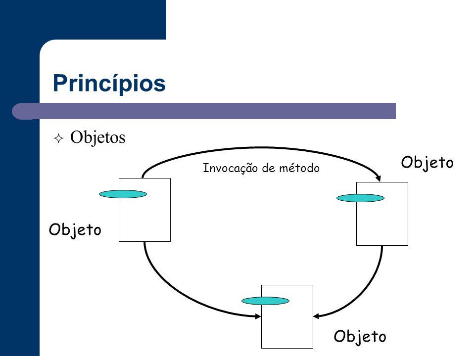 Princípios Objetos Objeto Invocação de método