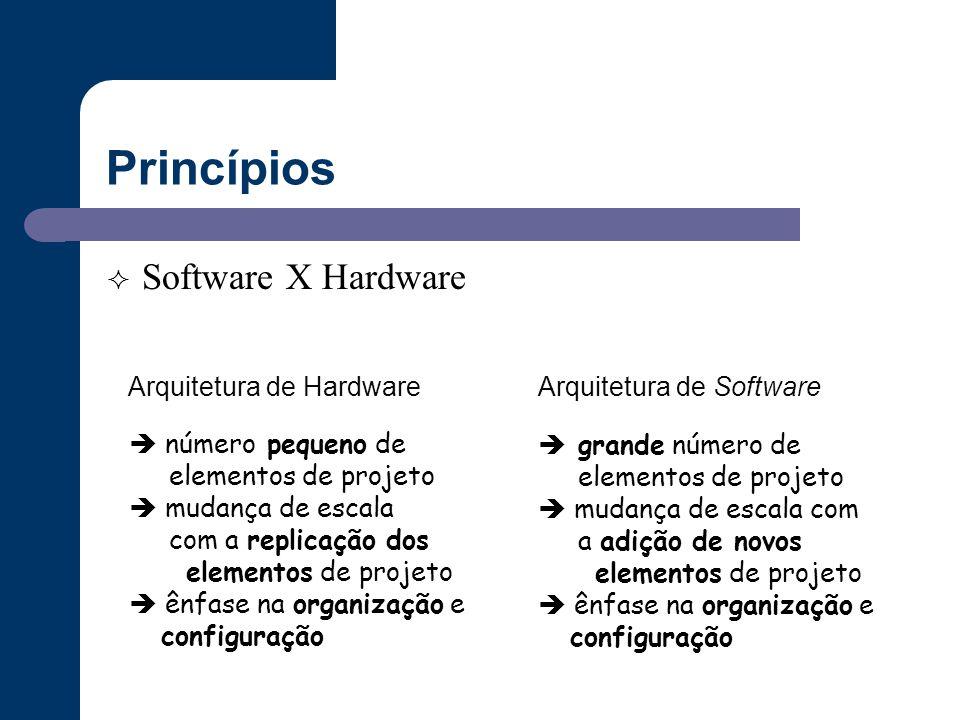 Princípios Software X Hardware Arquitetura de Hardware