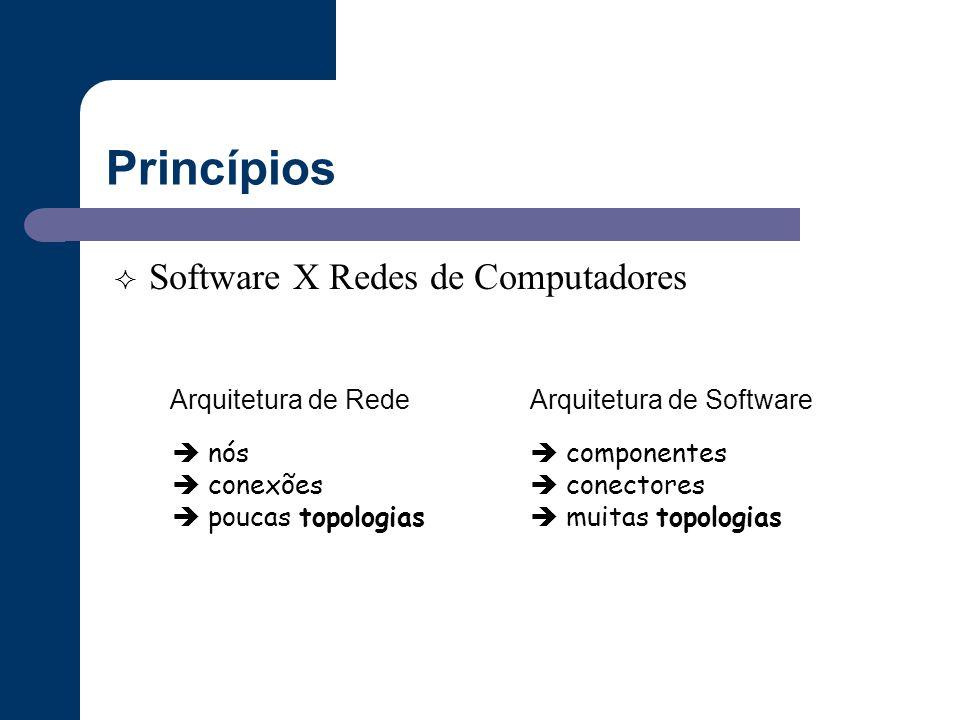 Princípios Software X Redes de Computadores Arquitetura de Rede