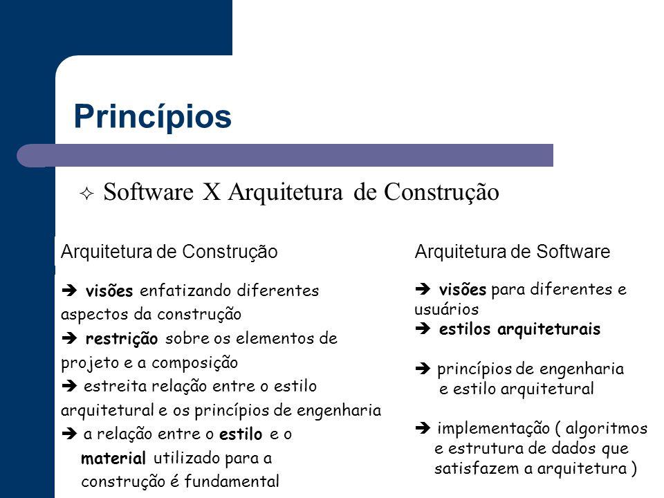 Princípios Software X Arquitetura de Construção