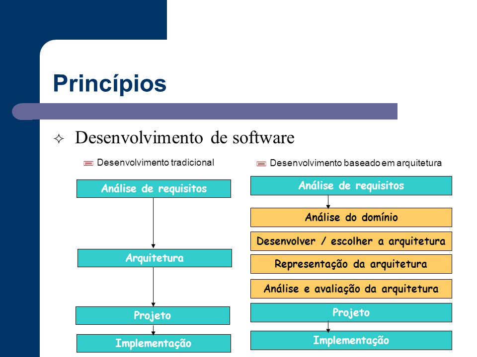 Princípios Desenvolvimento de software  Desenvolvimento tradicional