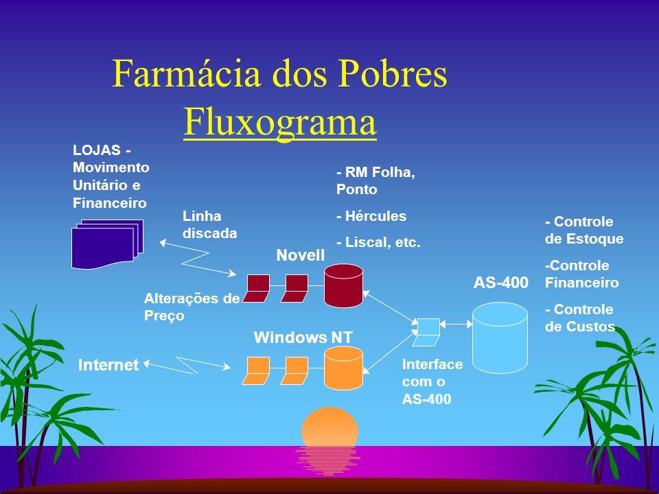 Farmácia dos Pobres Fluxograma