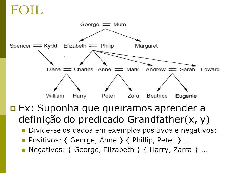 FOIL Ex: Suponha que queiramos aprender a definição do predicado Grandfather(x, y) Divide-se os dados em exemplos positivos e negativos: