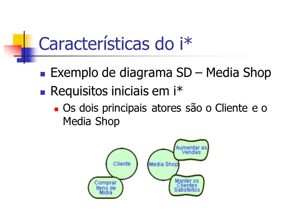 Características do i* Exemplo de diagrama SD – Media Shop