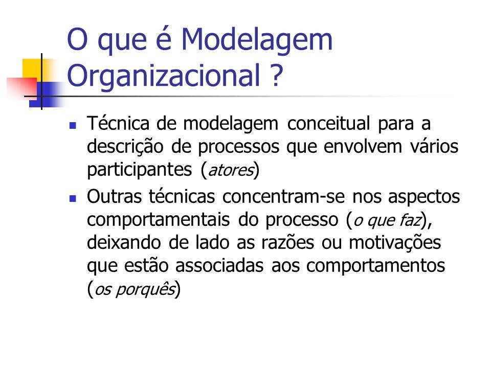 O que é Modelagem Organizacional