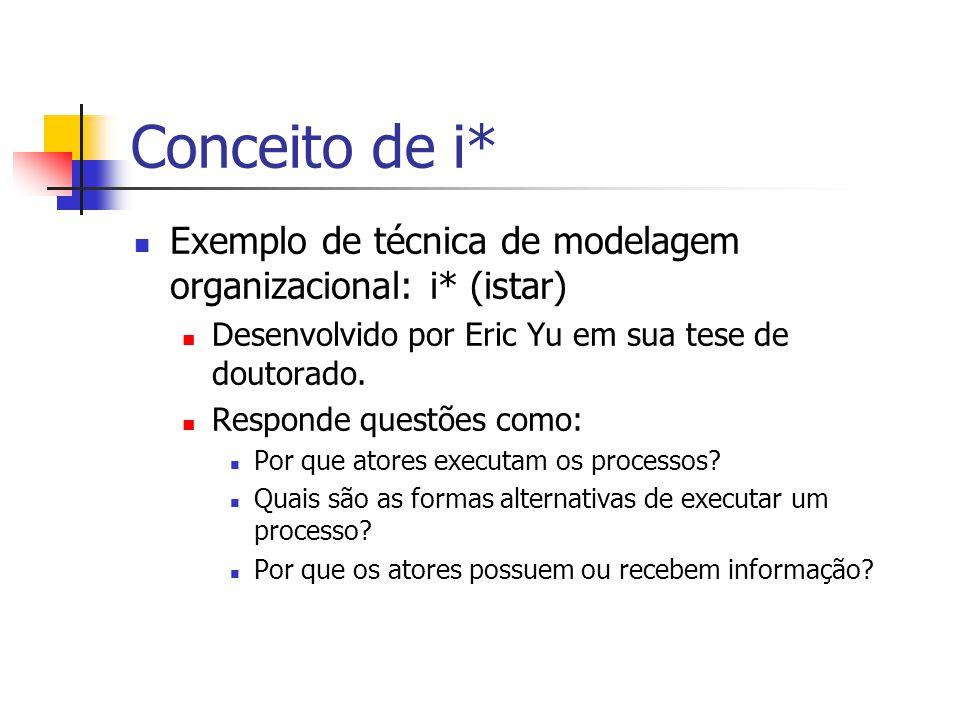 Conceito de i* Exemplo de técnica de modelagem organizacional: i* (istar) Desenvolvido por Eric Yu em sua tese de doutorado.