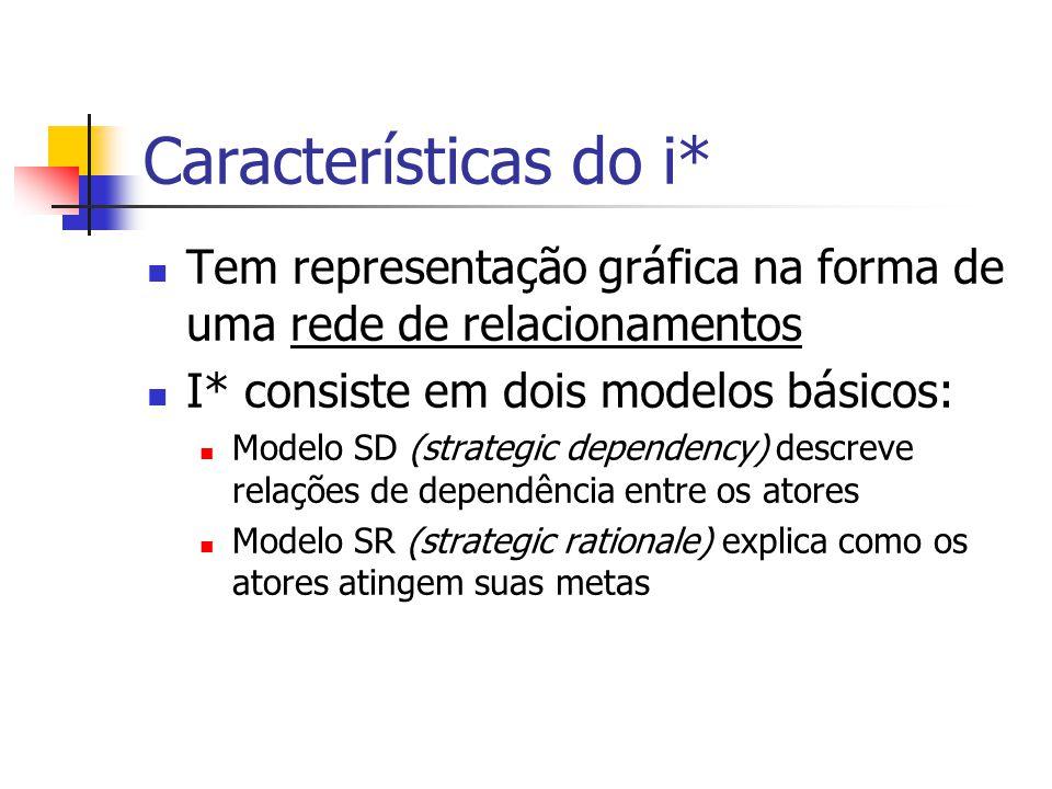 Características do i* Tem representação gráfica na forma de uma rede de relacionamentos. I* consiste em dois modelos básicos: