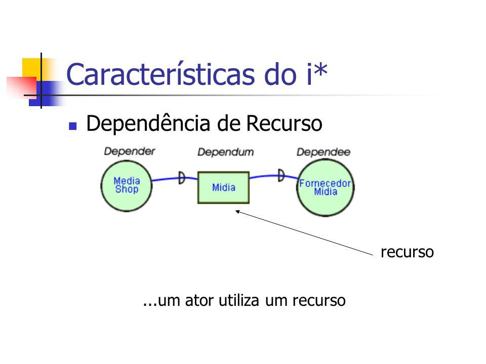 Características do i* Dependência de Recurso recurso