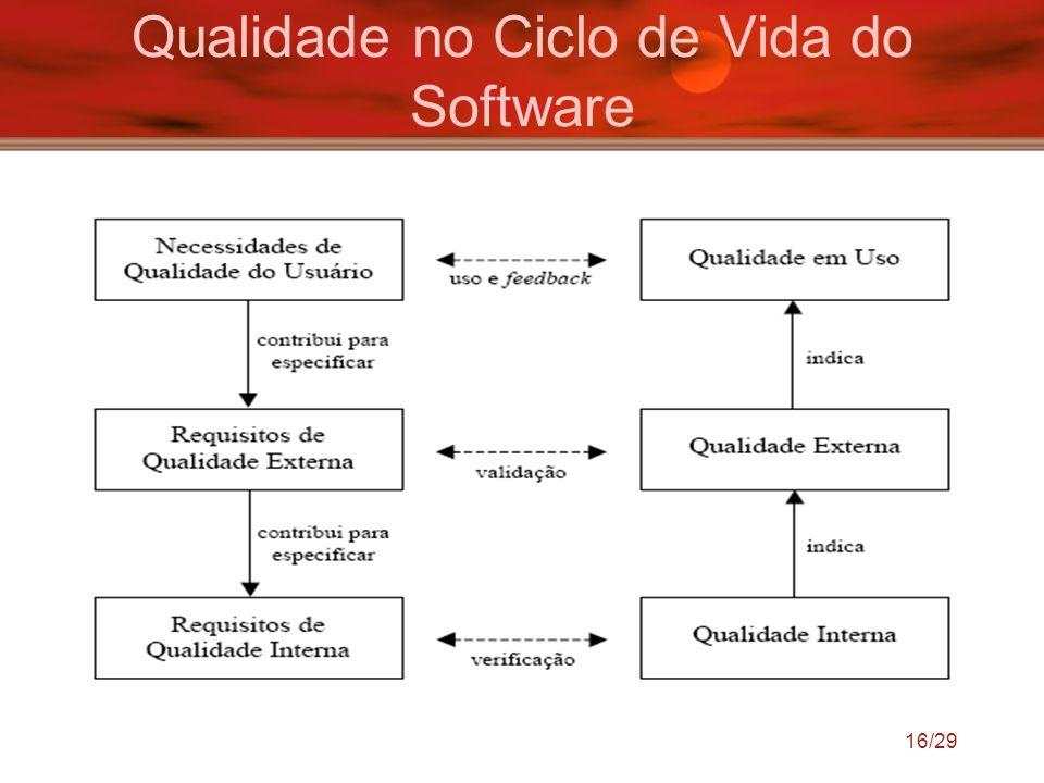 Qualidade no Ciclo de Vida do Software
