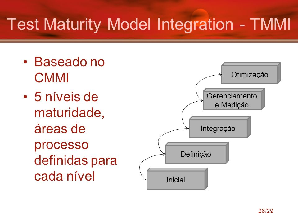 Test Maturity Model Integration - TMMI