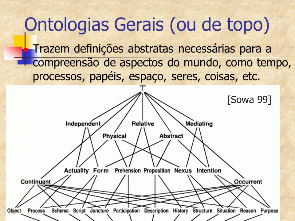 Ontologias Gerais (ou de topo)