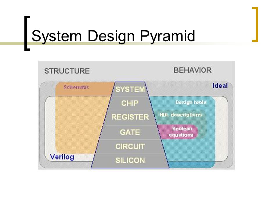 System Design Pyramid