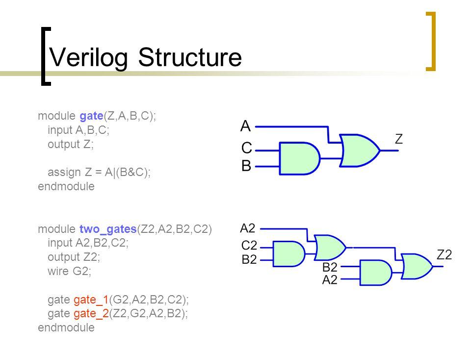 Verilog Structure Z Z2 module gate(Z,A,B,C); input A,B,C; output Z;