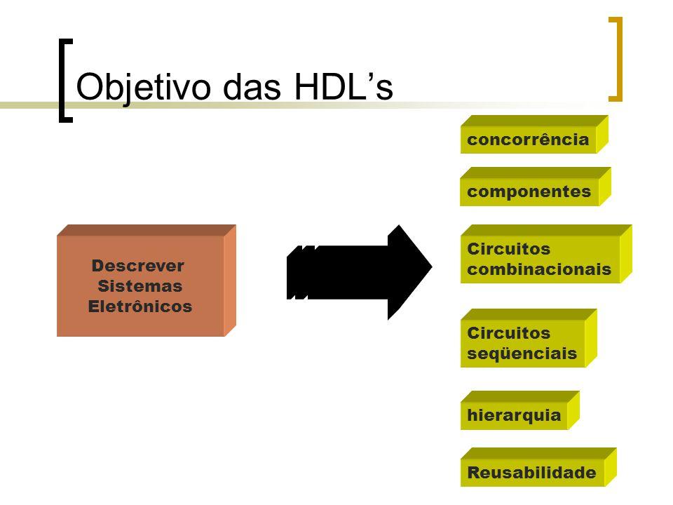 Objetivo das HDL's concorrência componentes Circuitos Descrever