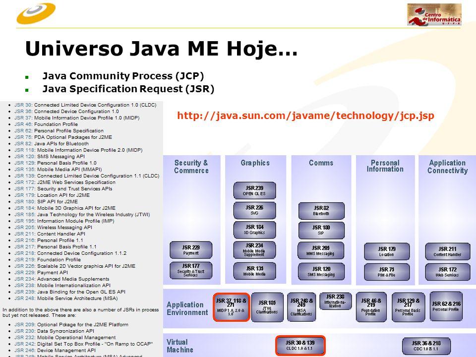 Universo Java ME Hoje… Java Community Process (JCP)