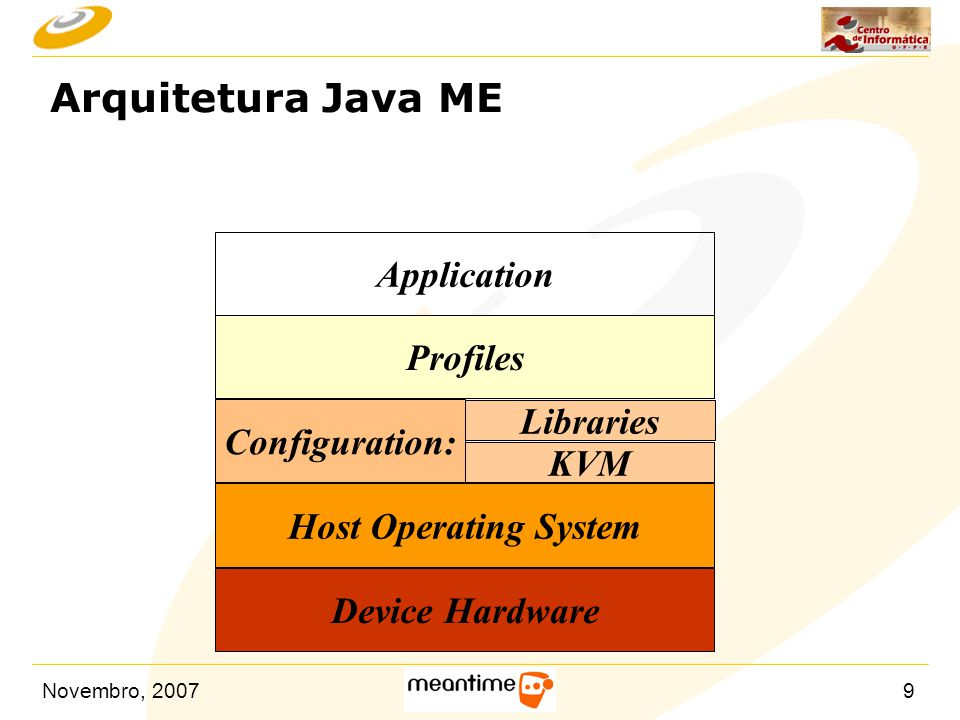 Arquitetura Java ME Application Profiles Libraries Configuration: KVM