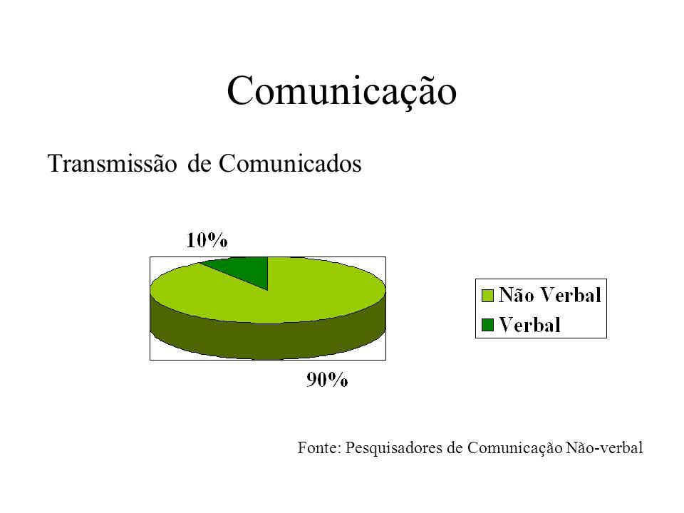 Comunicação Transmissão de Comunicados