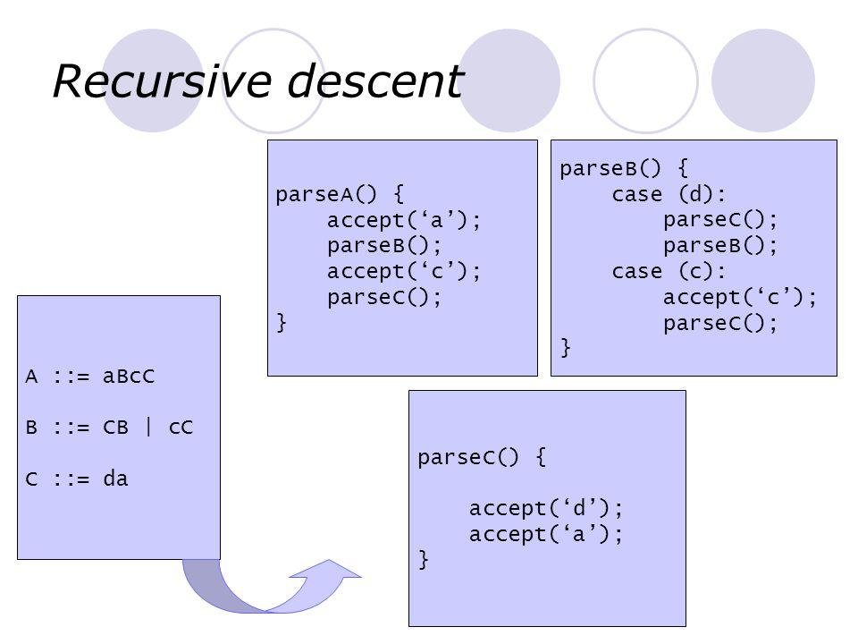 Recursive descent parseA() { accept('a'); parseB(); accept('c');