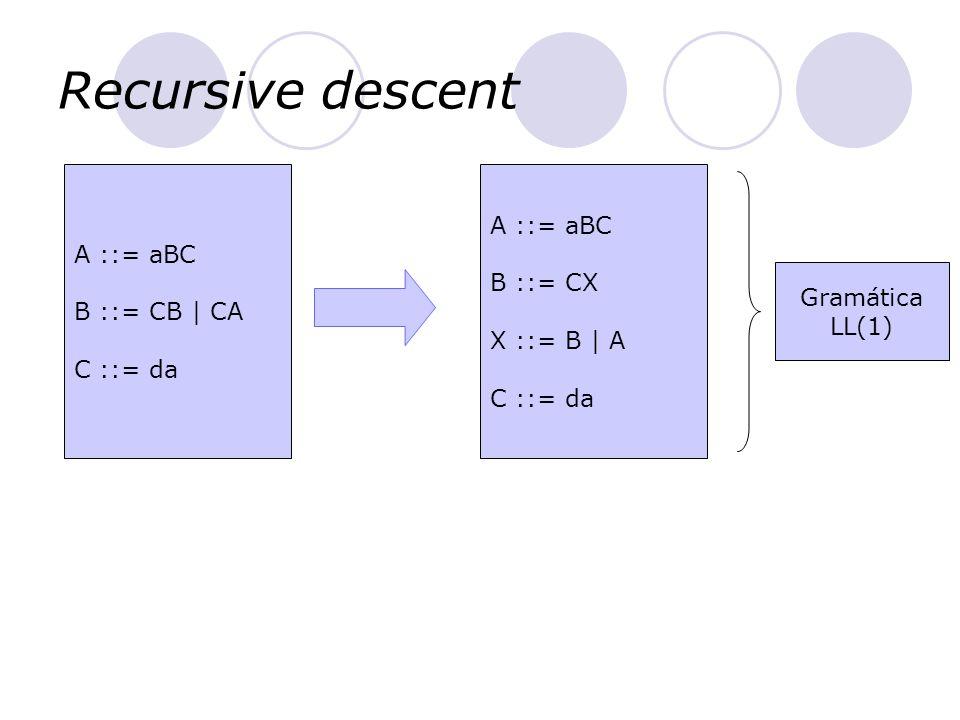 Recursive descent A ::= aBC A ::= aBC B ::= CX B ::= CB | CA