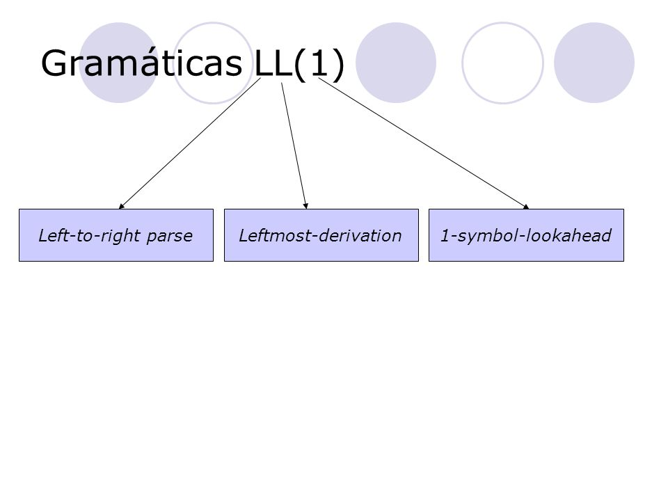 Gramáticas LL(1) Left-to-right parse Leftmost-derivation