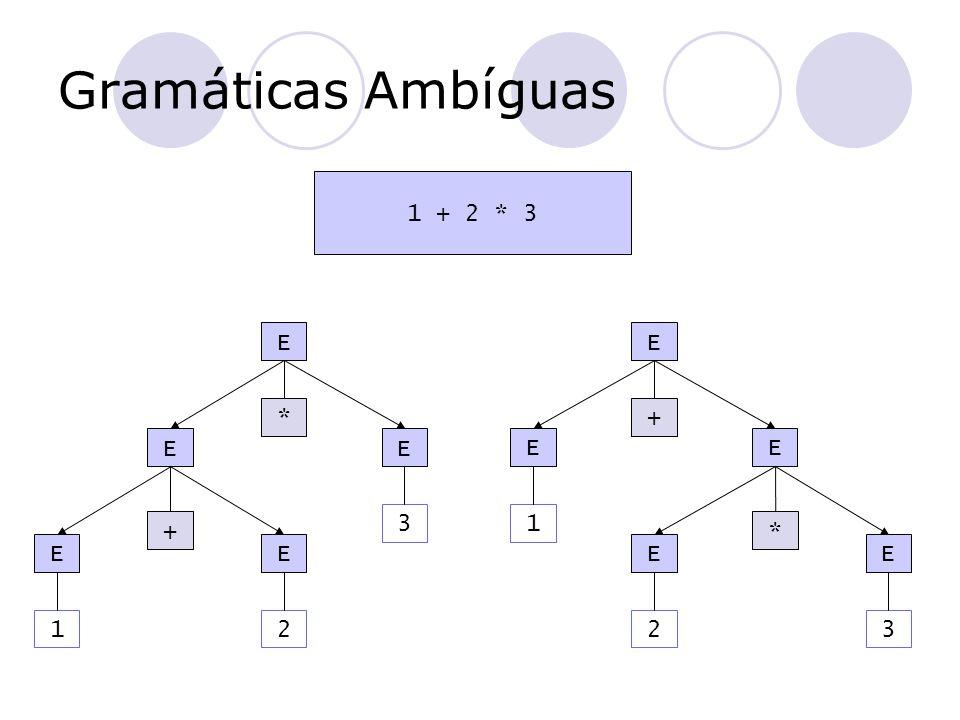 Gramáticas Ambíguas 1 + 2 * 3 E E * + E E E E 3 1 + * E E E E 1 2 2 3