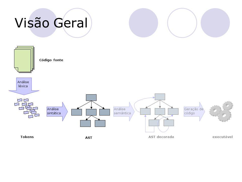 Visão Geral Código fonte Análise léxica AST Análise semântica