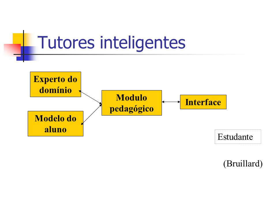 Tutores inteligentes Experto do domínio Modulo pedagógico Interface