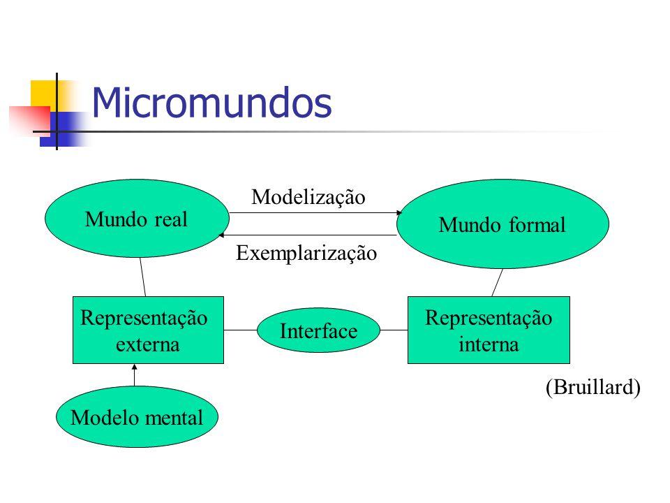 Micromundos Mundo real Modelização Mundo formal Exemplarização