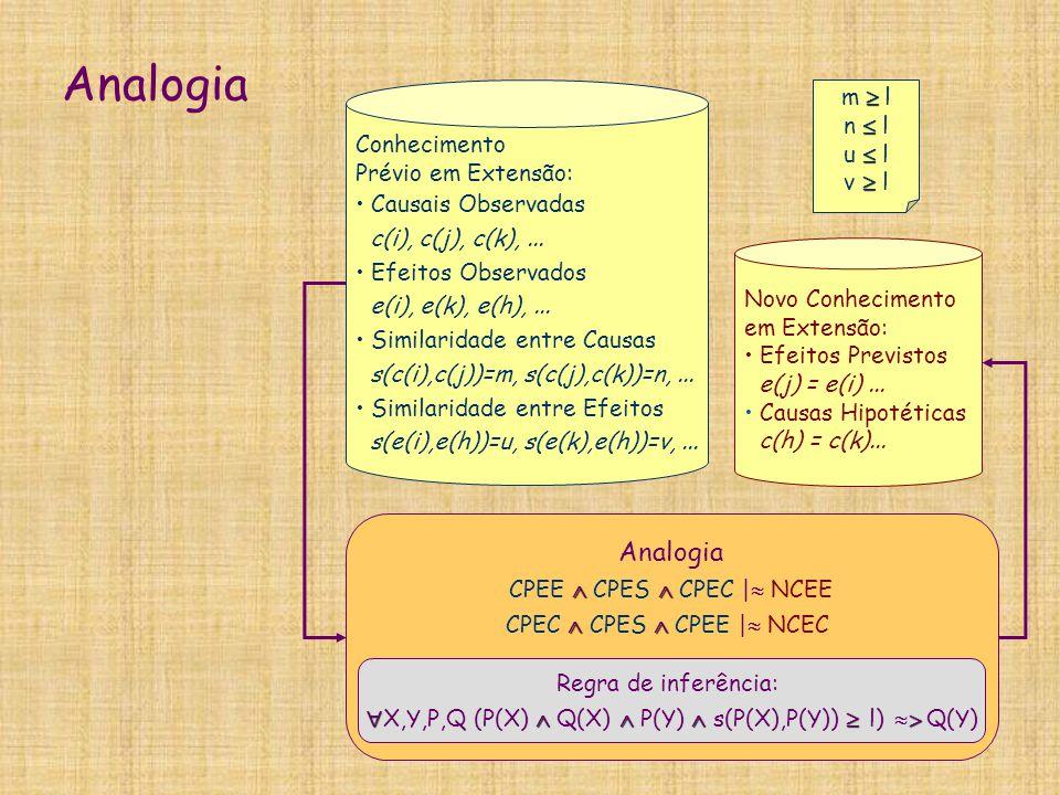 Analogia Analogia m  l n  l Conhecimento u  l Prévio em Extensão:
