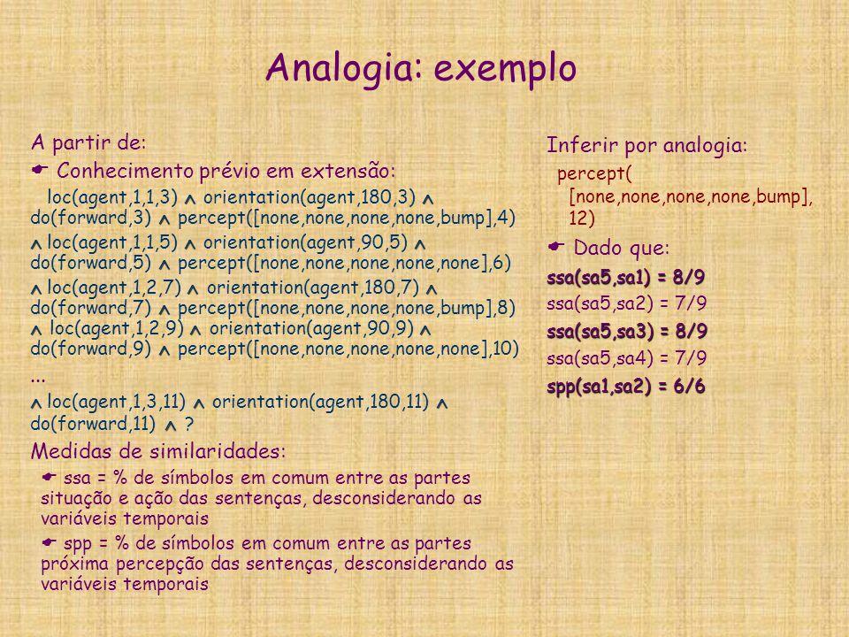 Analogia: exemplo A partir de: Conhecimento prévio em extensão: ...