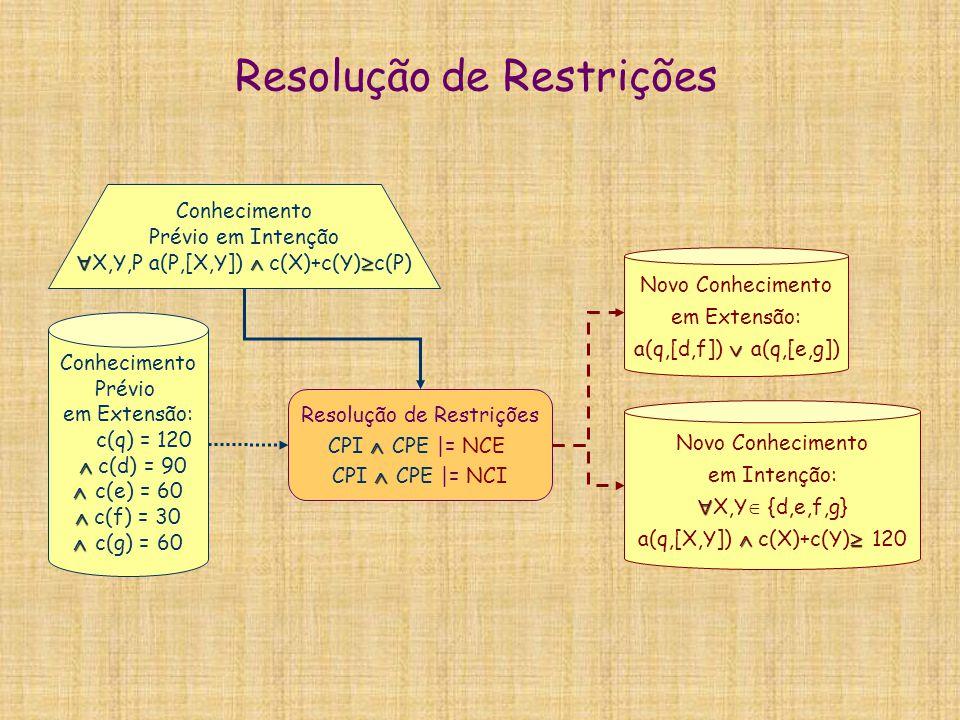 Resolução de Restrições